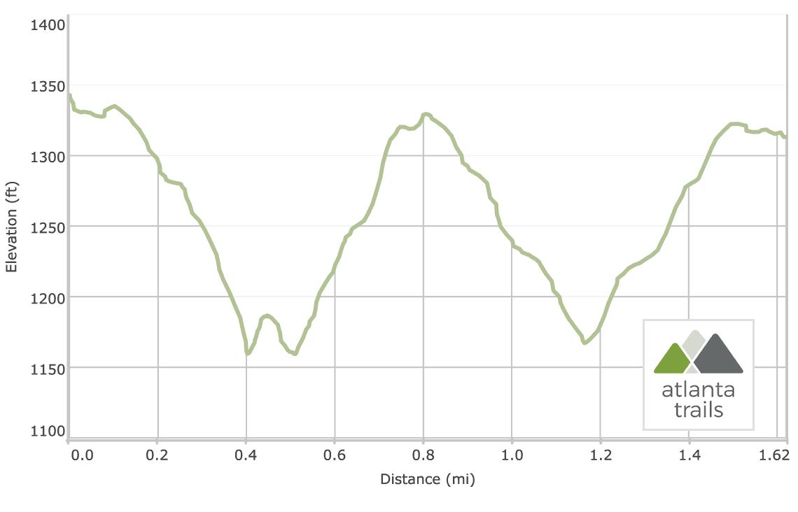 Carters Lake Oak Ridge Nature Trail Elevation Profile