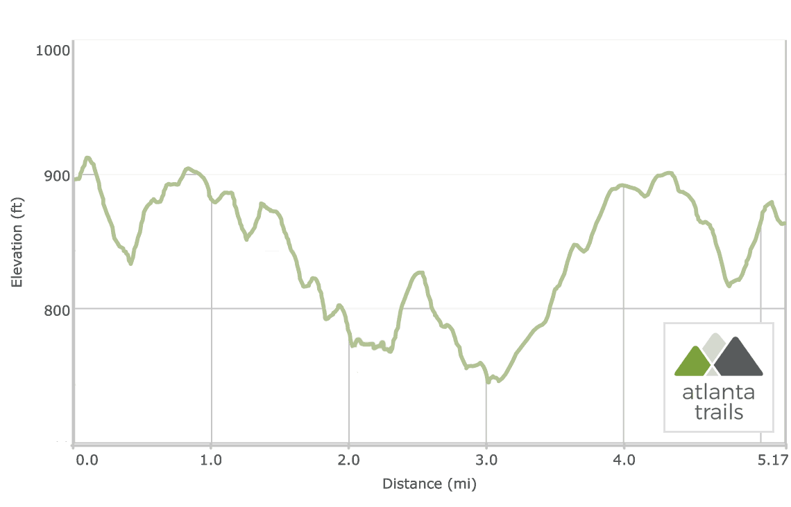 Panola Mountain PATH Trail Elevation Profile to Alexander Lake: Elevation Profile