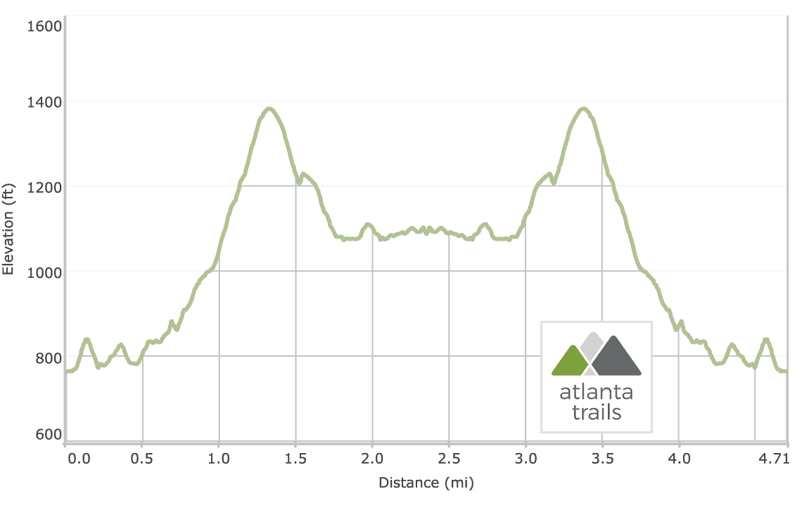 Panther Creek Trail: Yonah Dam to Panther Creek Falls Elevation Profile