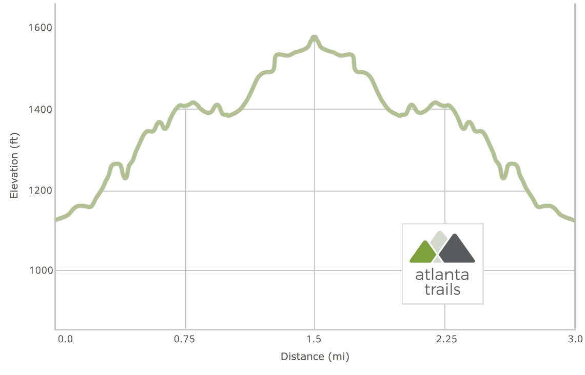 Pinhoti Trail: Snake Creek Gap to Horn Mountain Elevation Profile