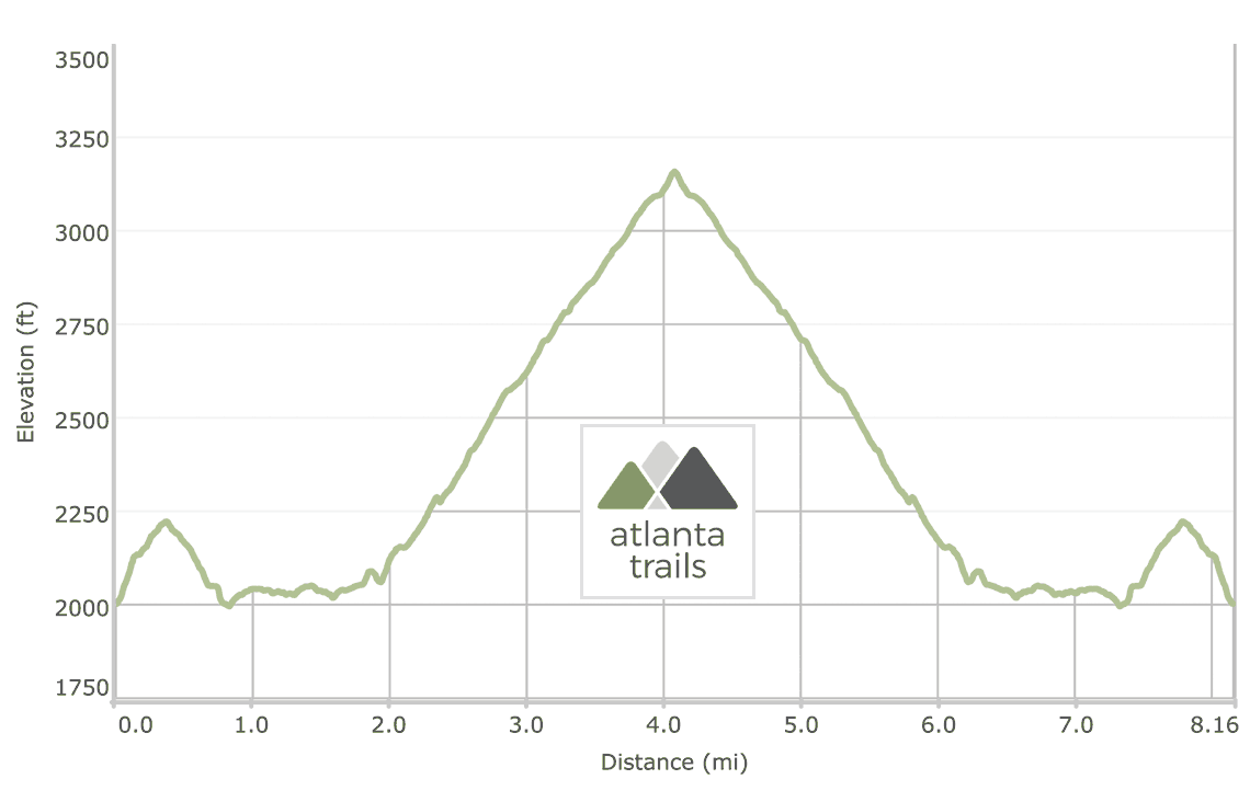 Pinnacle Knob: Bartram Trail from Warwoman Dell Elevation Profile