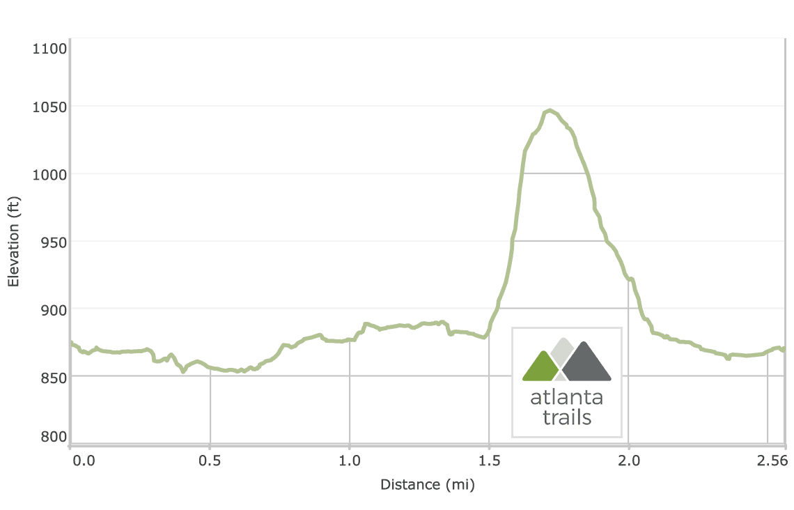 Powers Island Trail at the Chattahoochee River: Elevation Profile