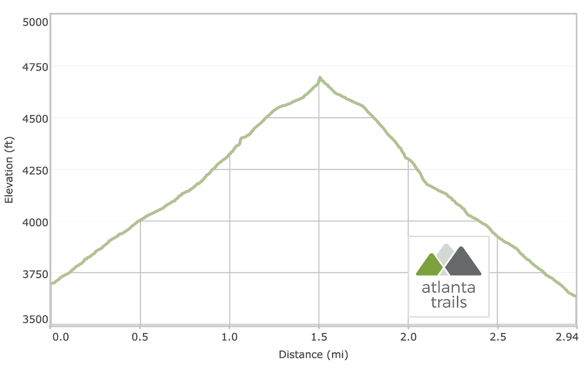 Rabun Bald via Beegum Gap: Bartram Trail Elevation Profile