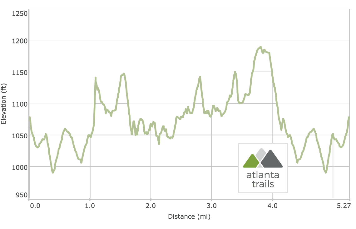Red Top Mountain Homestead Trail Elevation Profile
