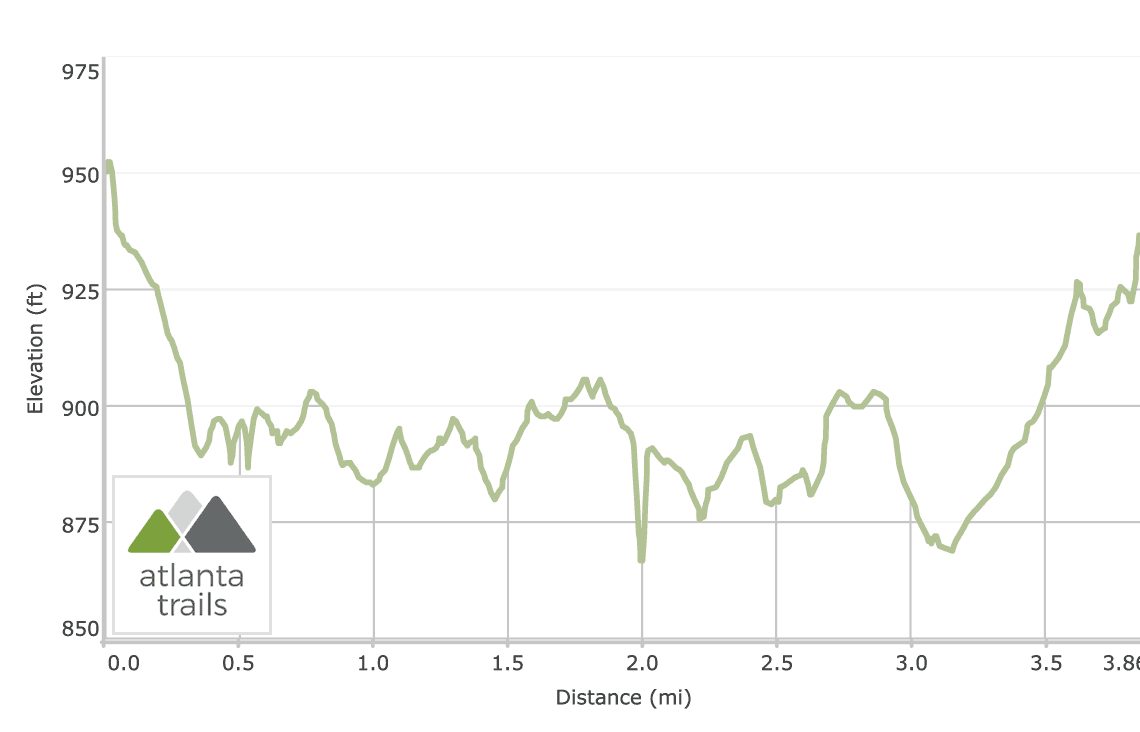 Red Top Mountain State Park Iron Hill Loop Trail Elevation Profile