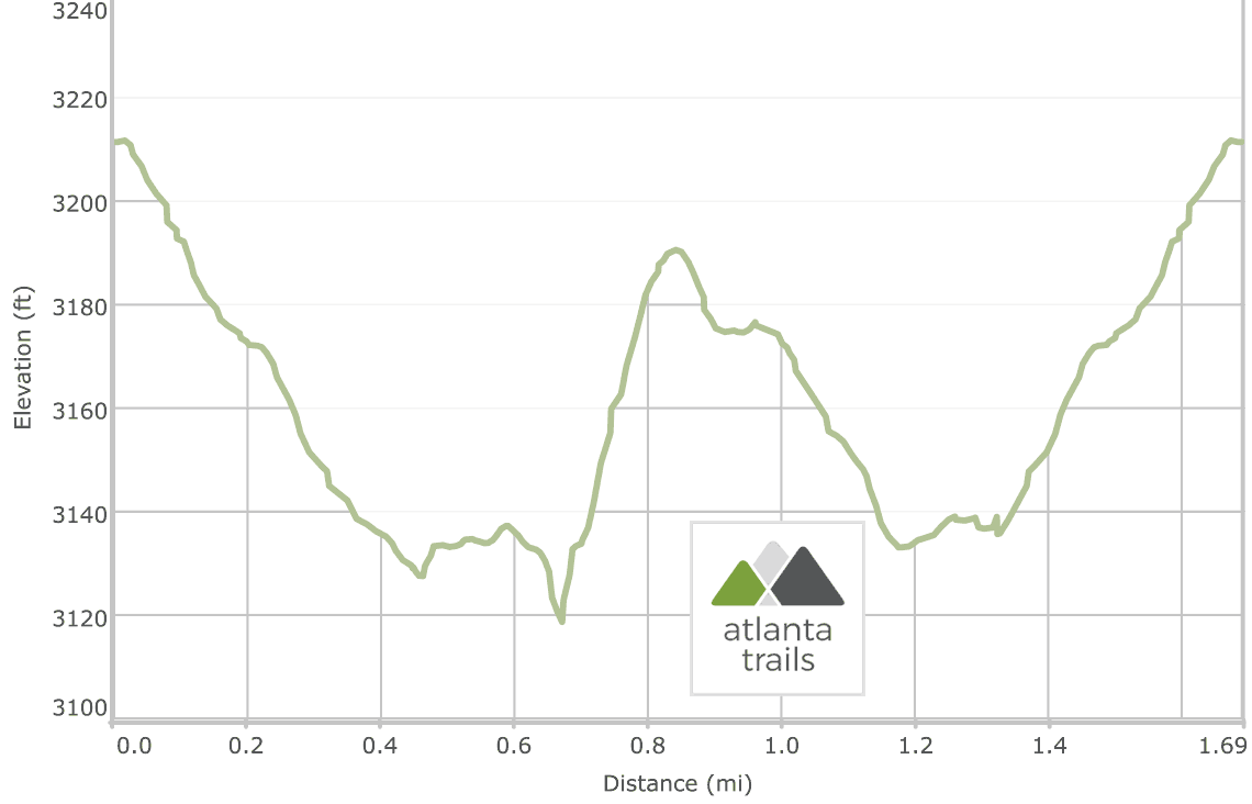 Songbird Trail at Lake Conasauga: Elevation Profile