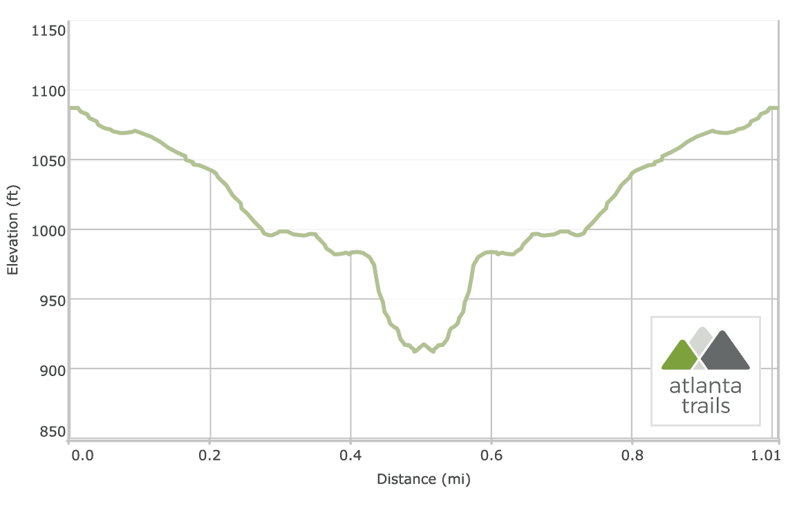 Sope Creek Paper Mill Ruins & Creek Trail Elevation Profile