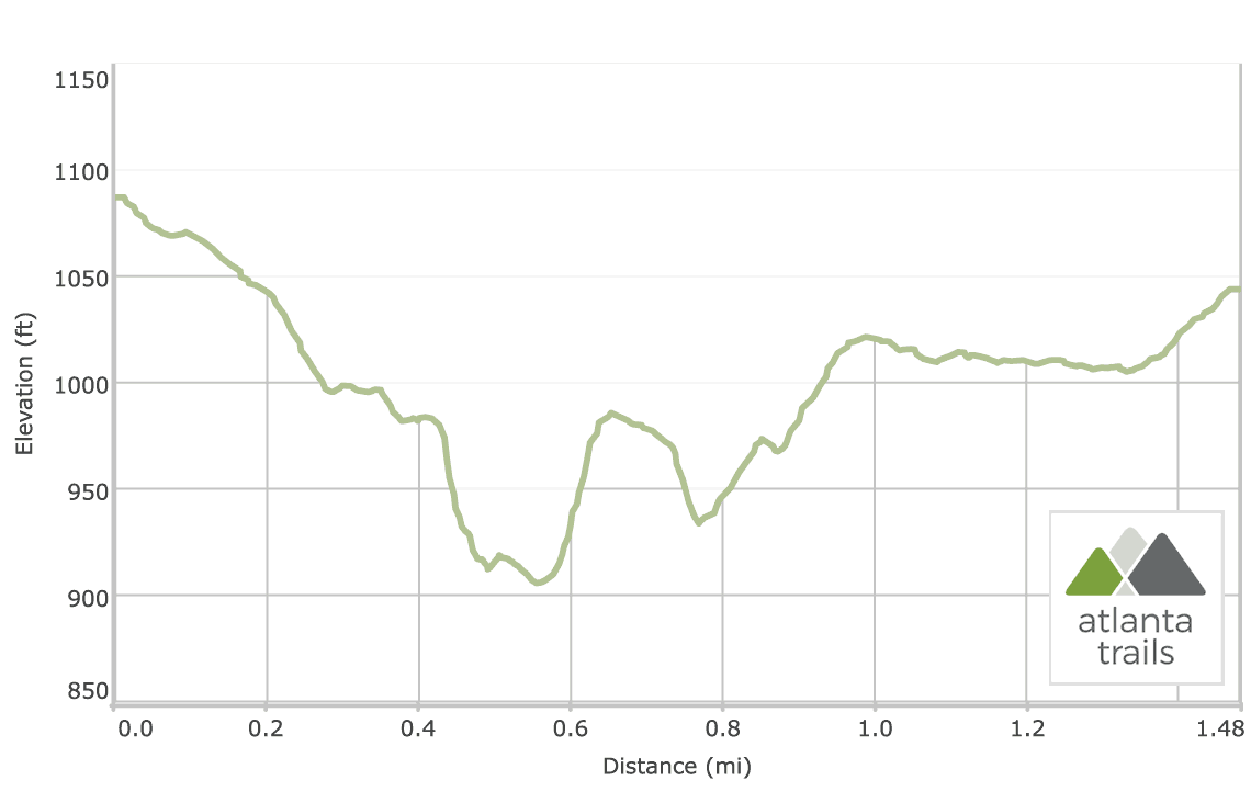 Sope Creek Trail at Sope Creek Park: Elevation Profile