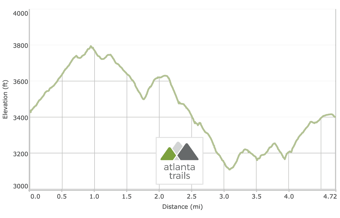 Springer Mountain Loop on the Appalachian Trail and Benton MacKaye Trail Elevation Profile