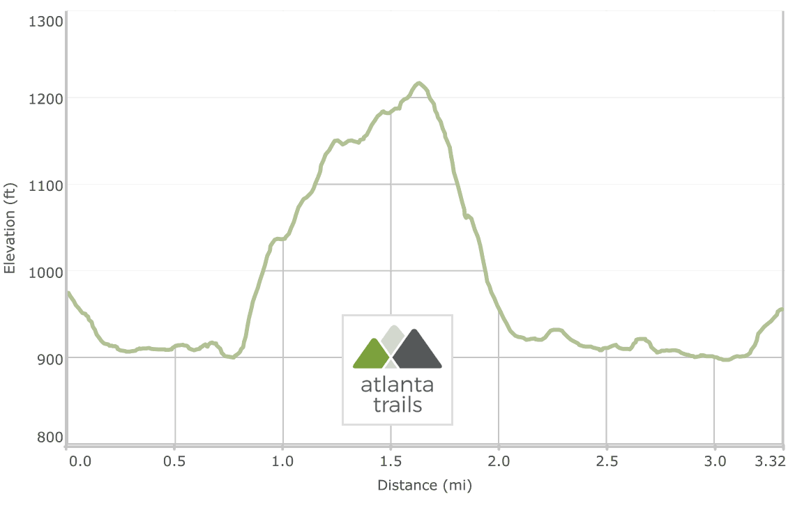 Sweetwater Creek Yellow Trail Elevation Profile
