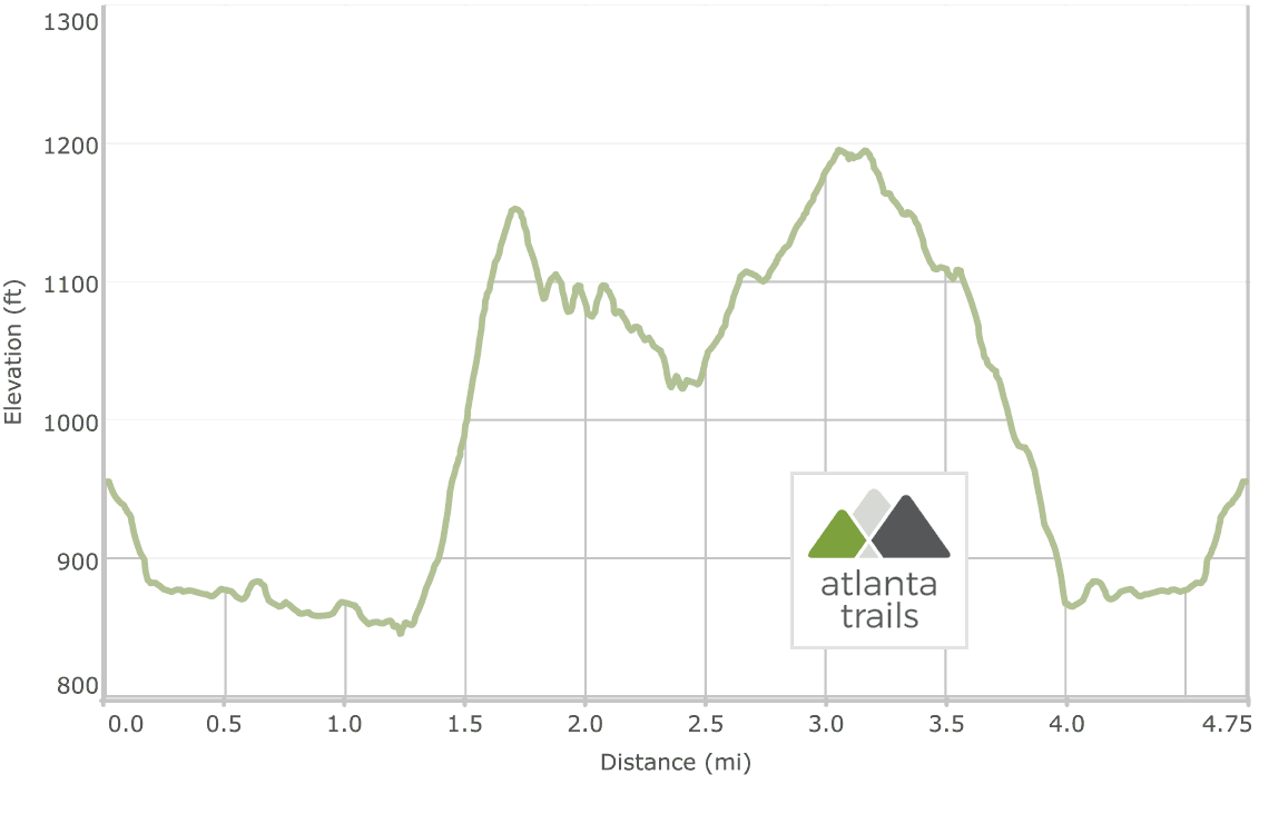 Sweetwater Creek State Park Orange Trail Elevation Profile