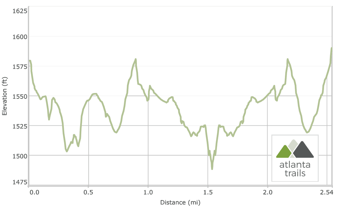 Tallulah Gorge North Rim & South Rim Trails Elevation Profile