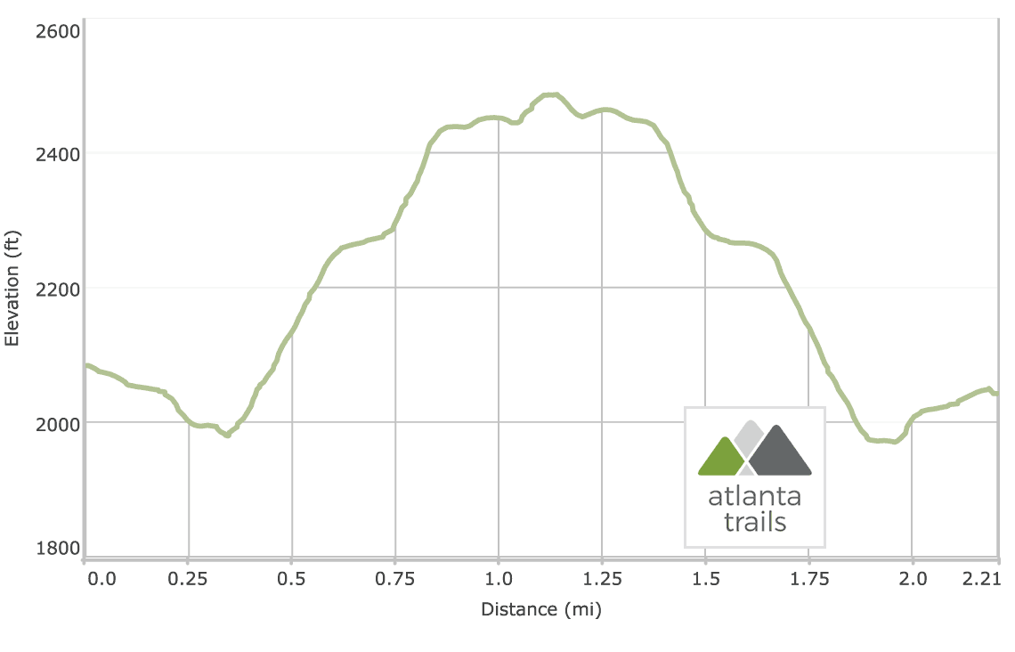 Toccoa River Swinging Bridge on the Benton MacKaye Trail: Elevation Profile