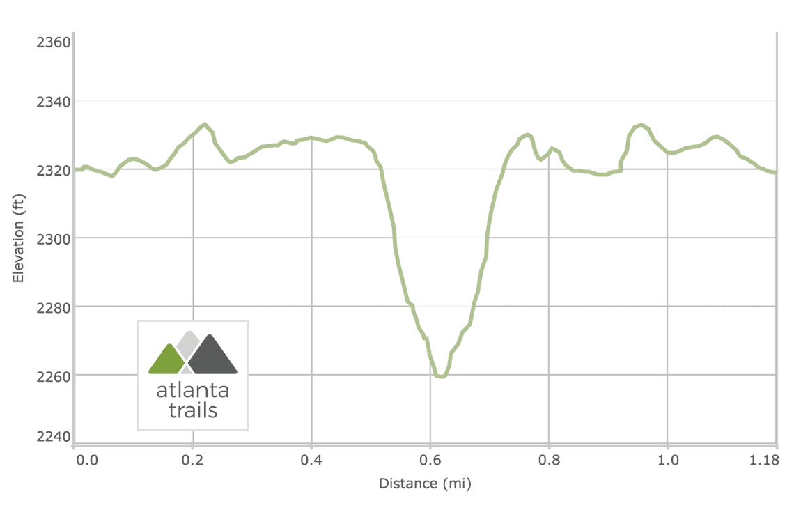 Trahlyta Lake Trail at Vogel State Park: Elevation Profile