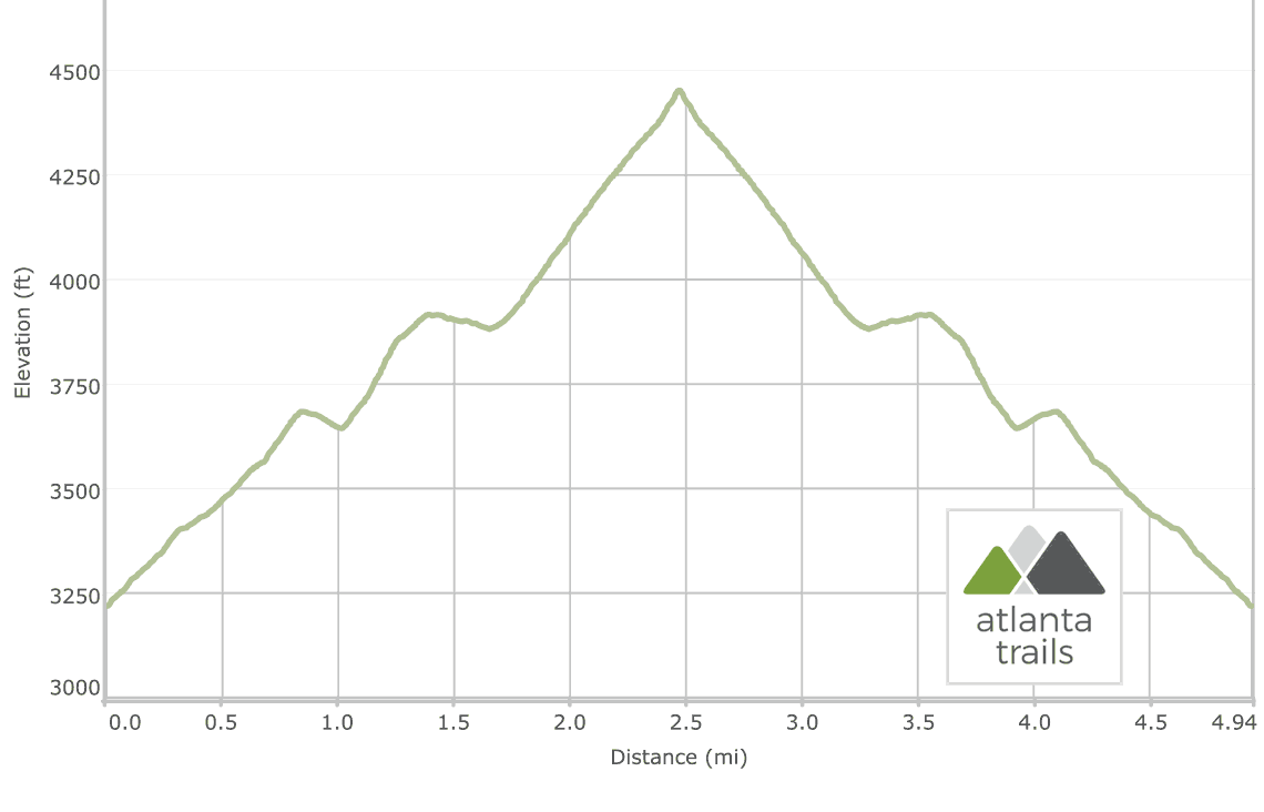 Tray Mountain: Appalachian Trail from Indian Grave Gap  Elevation Profile