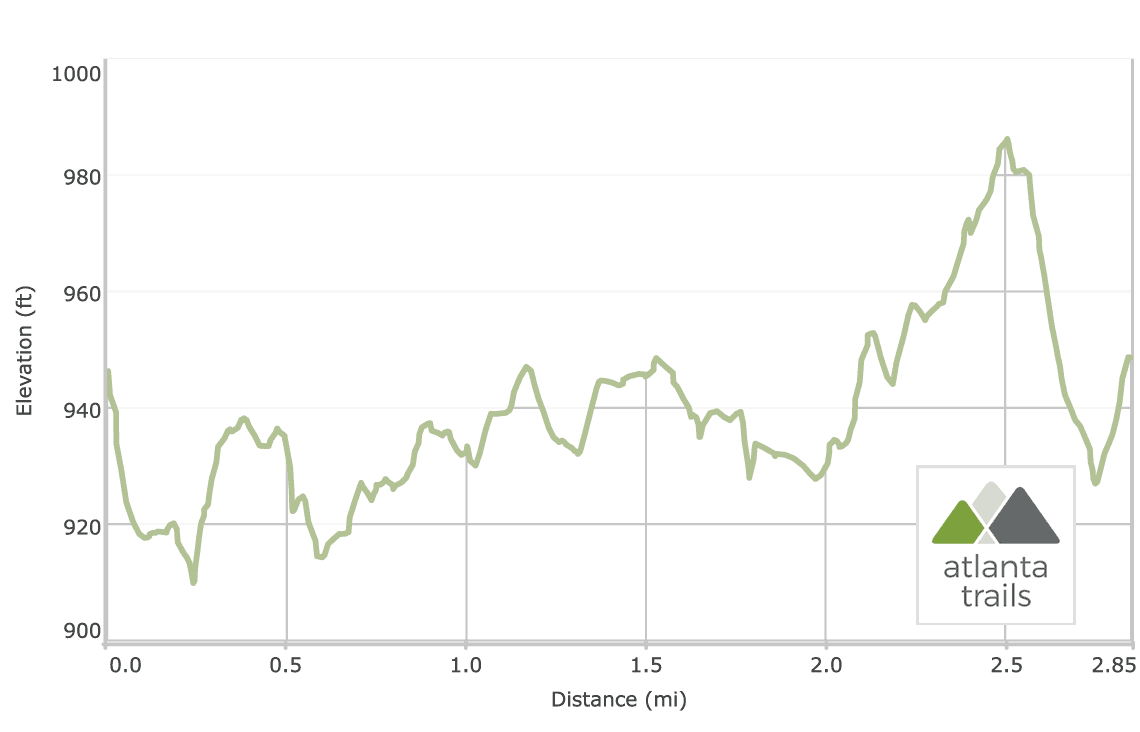 Tribble Mill Park Trail Elevation Profile