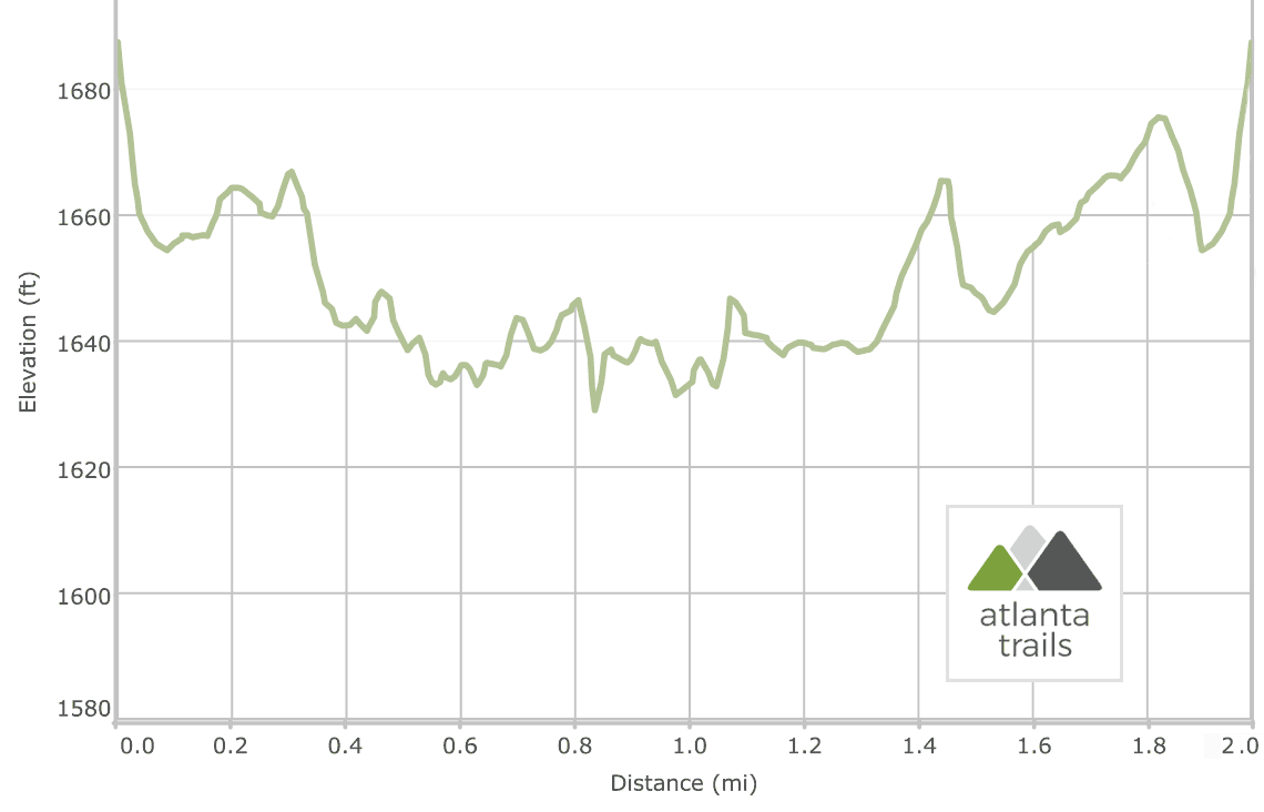 Unicoi Lake Trail at Unicoi State Park: elevation profile