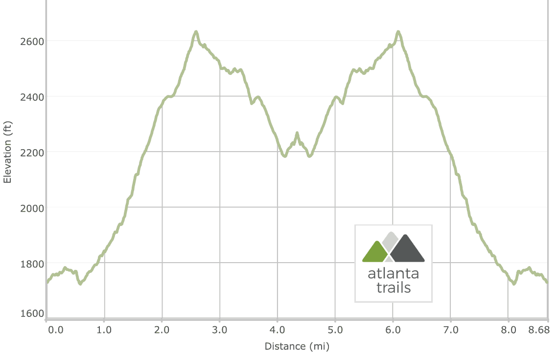 Smith Creek Trail: Unicoi State Park to Anna Ruby Falls elevation profile