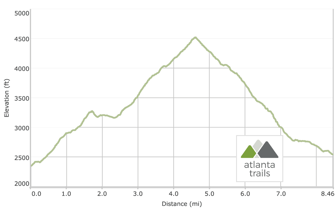 Vogel State Park to Blood Mountain on the Appalachian Trail: Elevation Profile